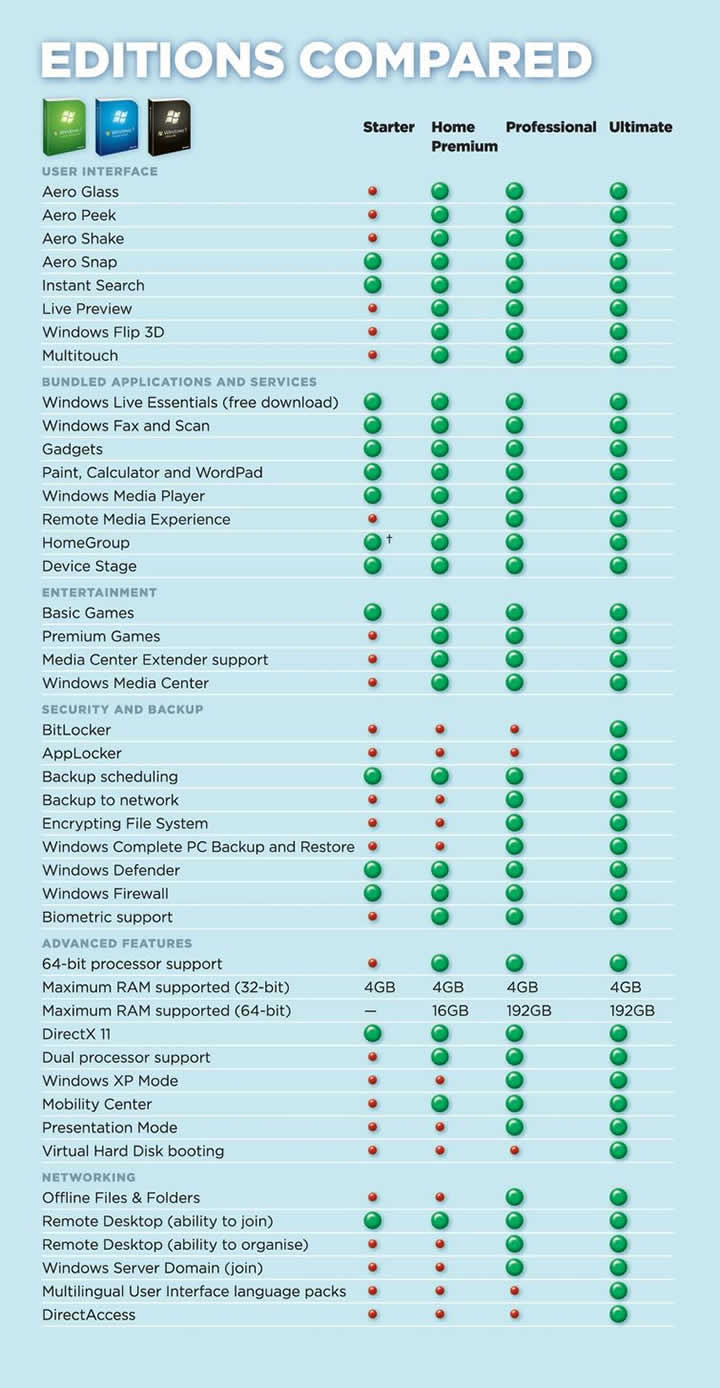 Comparing Windows 7 versions - PC Ninja