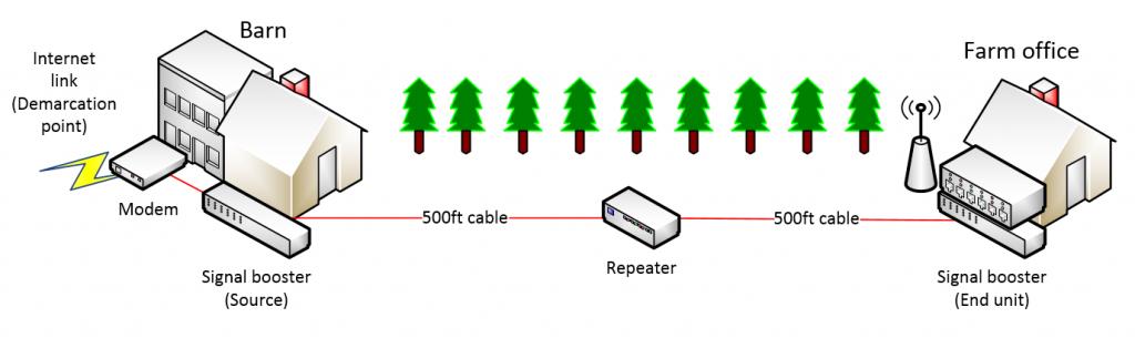 commercial farm network setup