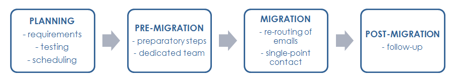 email migration process
